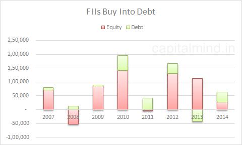 FII Debt
