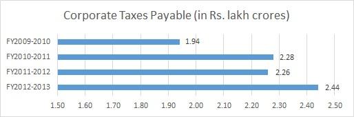 Corp_Taxes_Payable