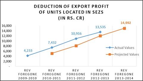 Export_Profit