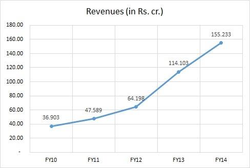 Revenues_Snowman