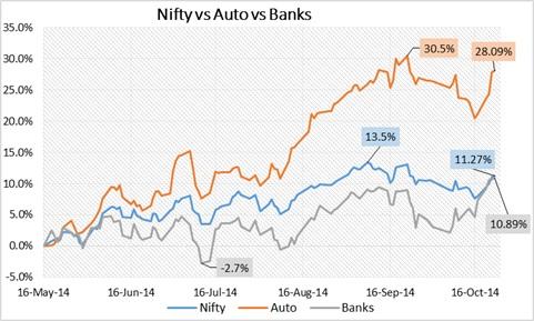 Nifty_Autos_Banks