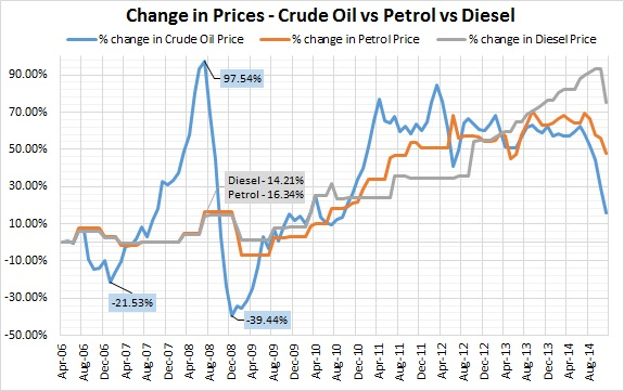 Average Crude Oil Spot Price Historical Data