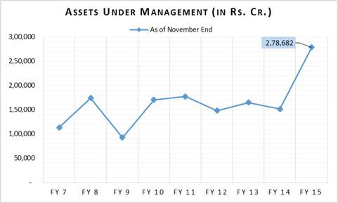 Mutual Funds November 14_AUM