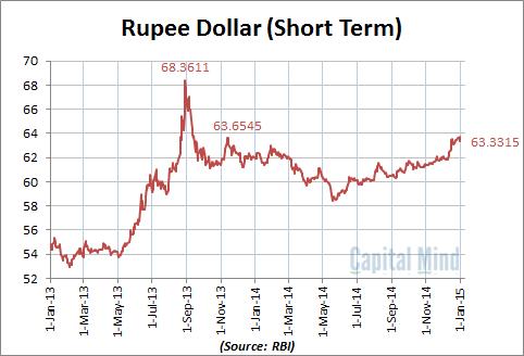 dollar vs rupee chart