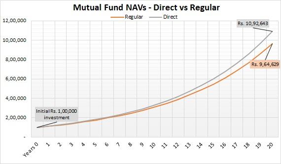 NAVs - Reg vs Direct-02