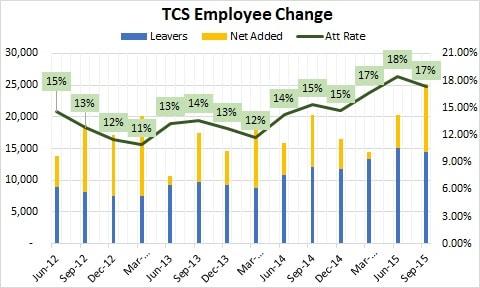 TCS Employee