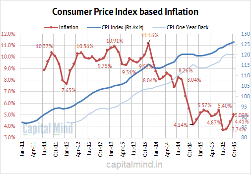 ConsumerPriceInflationChart_thumb.png