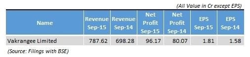Net Profit, EPS, Revenue,Vakrangee