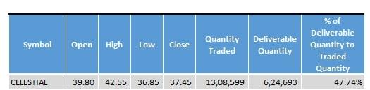 Celestial_Biolabs_Stock_Statistics