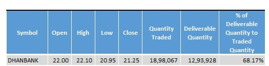 Dhanlaxmi_Bank_Stock_Statistics