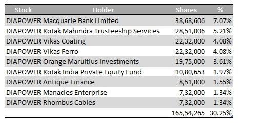 Diamond_Power_Infra_Big_Investors