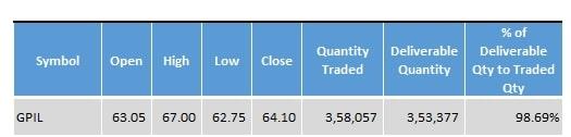 Godawari_Power_And_Ispat_Stock_Statistics_Bulk_Deal_14_December