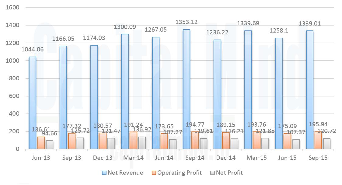 Havells Revenue Operating Profit & Net Profit Trend