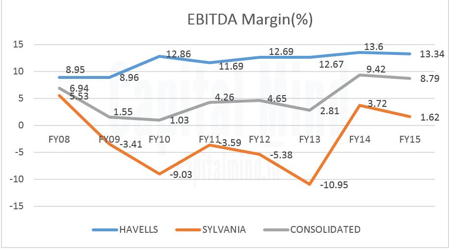 Havells Sylvania EBITDA Margin Trendline