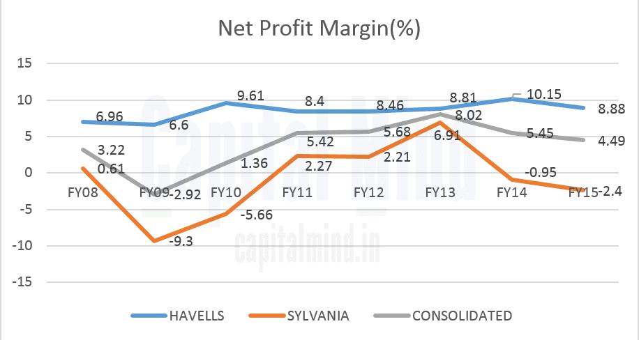 Havells Sylvania Net Profit Margin Trend Chart