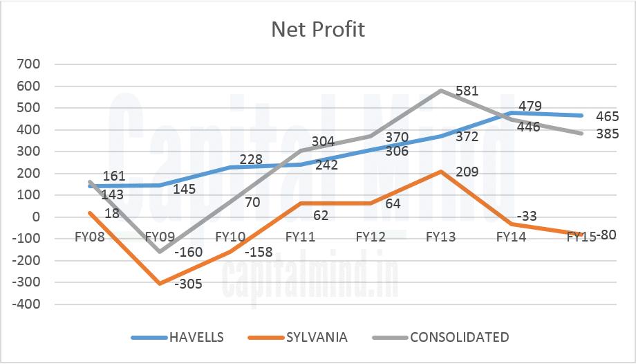 Havells Sylvania Net Profit Trend Chart