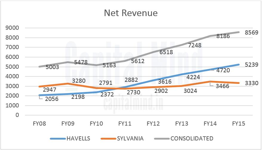 Havells Sylvania Net Revenue Trend Chart