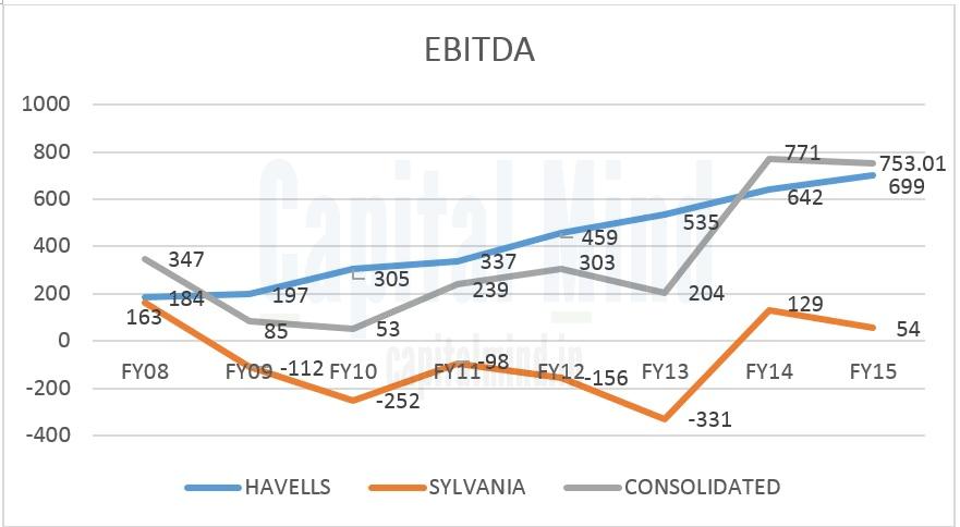 Havells Sylvania Operating Profit Trend Chart