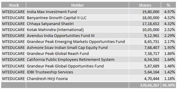 MT_Educare_Big_Investors
