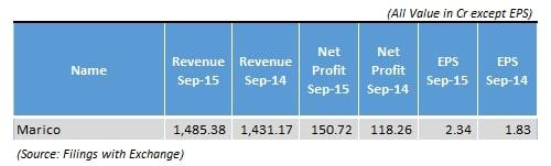 Marico_Quarterly_Results