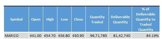 Marico_Stock_Statistics