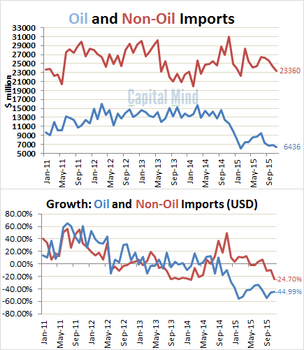 Oil and Non-Oil Imports Growth Falls
