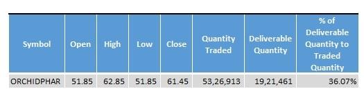 Orchid_Pharma_Stock_Statistics