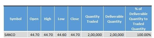 SANCO_Stock_Statistics_Bulk_Deal_14_December