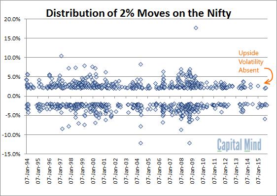 Upside Volatility Absent