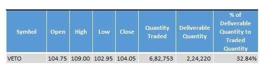 Veto_Switchgear_Cable_Stock_Statistics