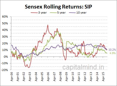 5 Year SIP return of the Sensex is below 5%