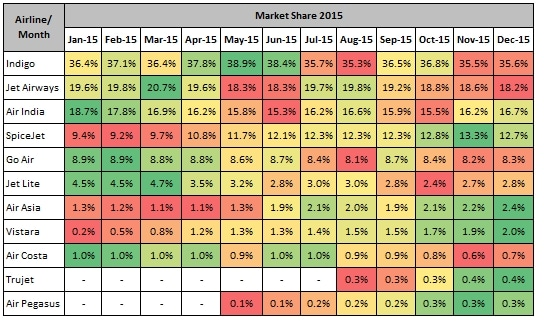 Domestic_Airlines_Market_Share_All_December_2015