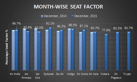 Domestic_Airlines_Seat_Factor_December_2015