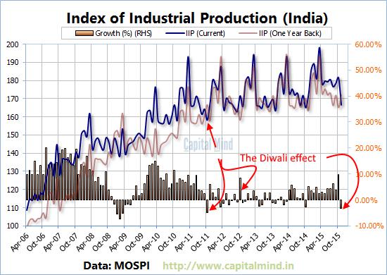 IIP falls in November