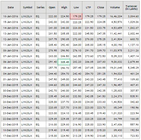 Lincoln_Pharma_Stock_Price