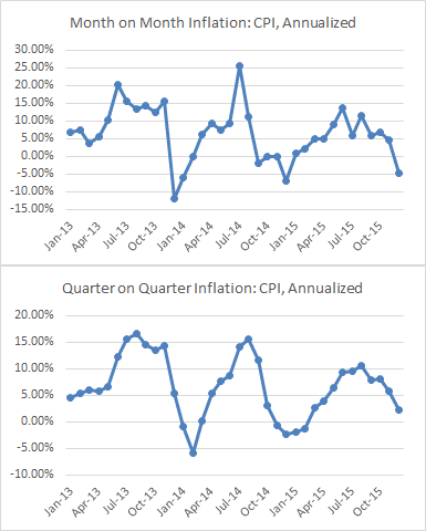 Monthly and Quarterly Inflation