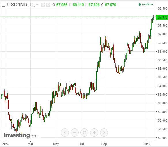 Rupee chart