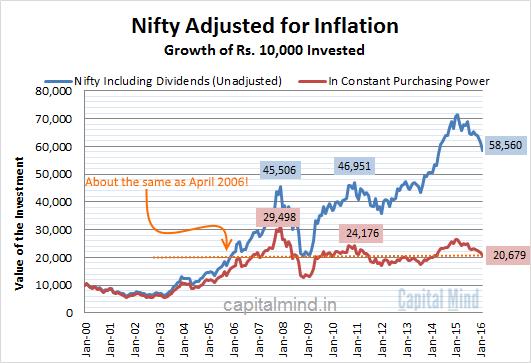 Adj-for-Inflation.png