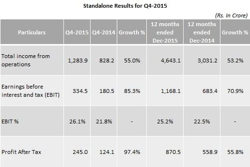 Eicher_StandAlone_Results_Q4