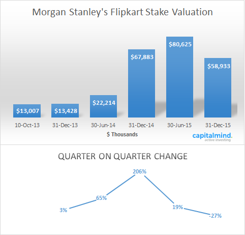 Morgan Stanley Lowers Flipkart Stake Valuation From 80m