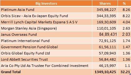 HDIL_Big_Investors