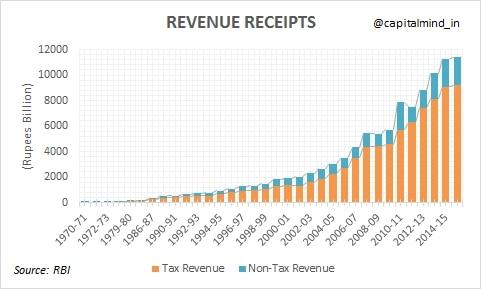 Revenue_Receipts