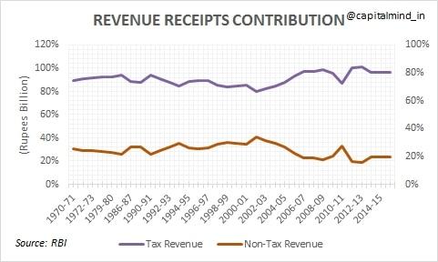 Revenue_Receipts_Contribution