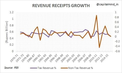 Revenue_Receipts_Growth