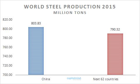 World Steel Production