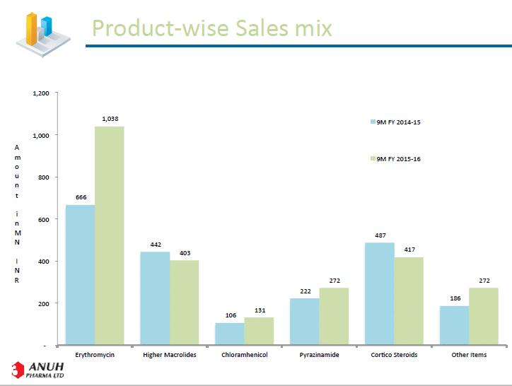 Anuh Pharma Sales Mix