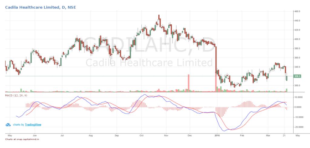 Cadila Healthcare Stock Price