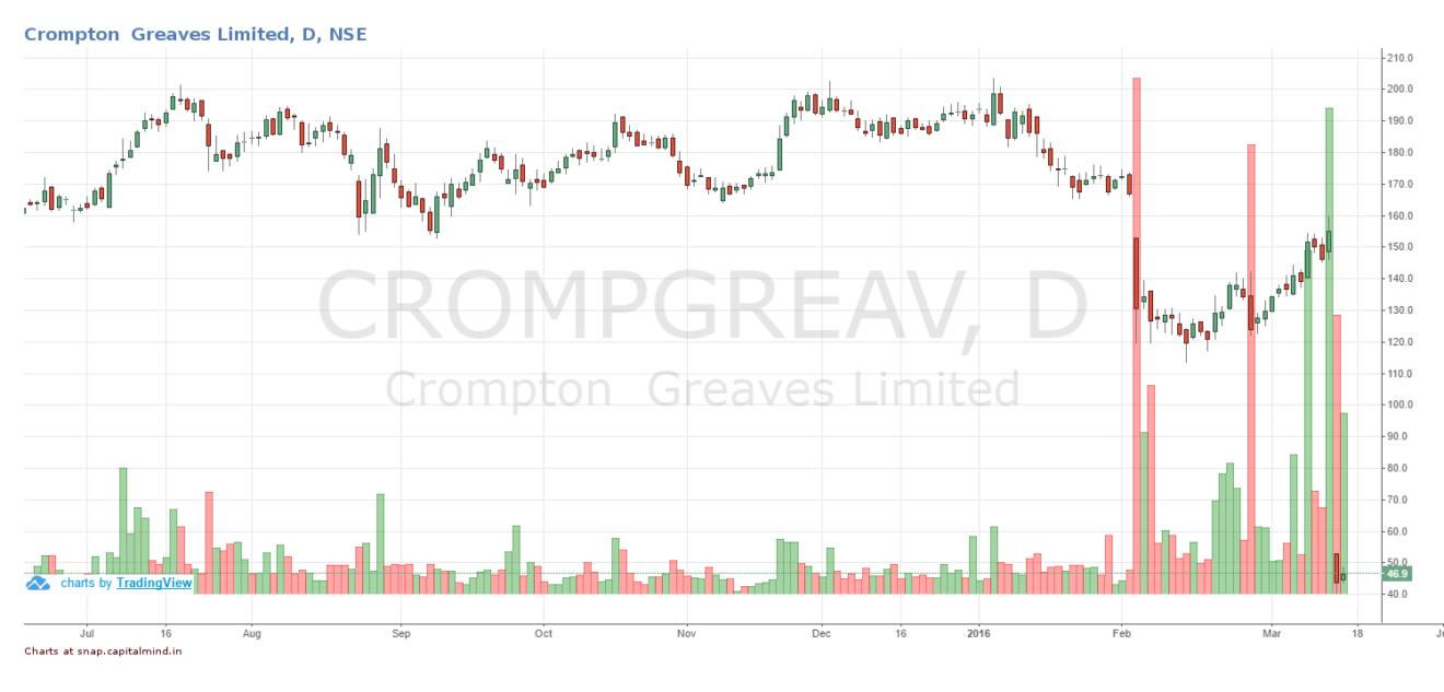 Crompton_Greaves_2