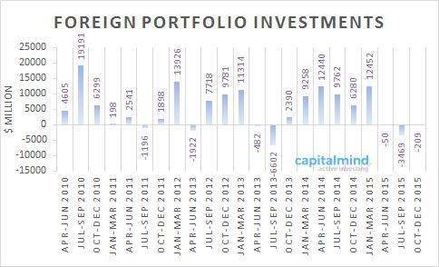 Foreign Portfolio Investors FIIs Get Out Of India