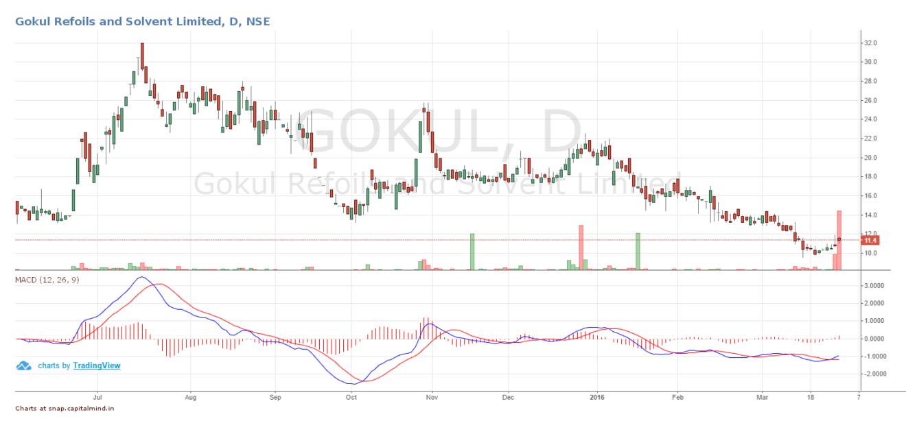 Gokul Refoils & Solvent Share Price